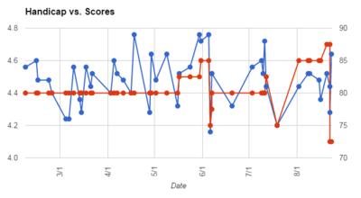 Handicap-versus-scores.png