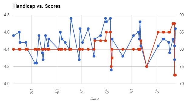 http://www.kiffingish.com/sites/Handicap-versus-scores.png